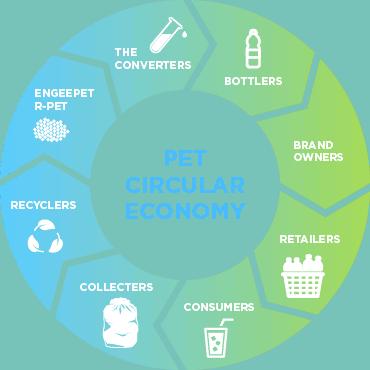 EngeePET-Circular-Economy-01 1